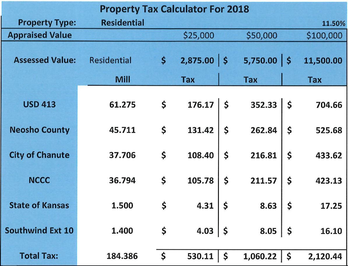 residential tax